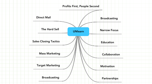 Mind Map: UNlearn