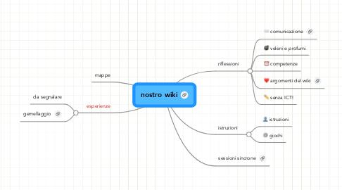 Mind Map: nostro wiki