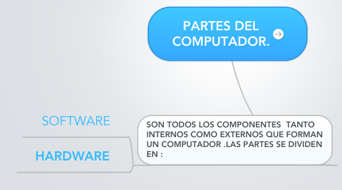 Mind Map: PARTES DEL COMPUTADOR.
