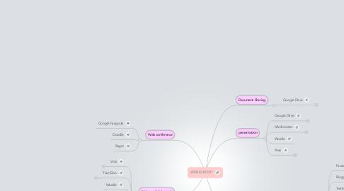 Mind Map: WEB ECM 201