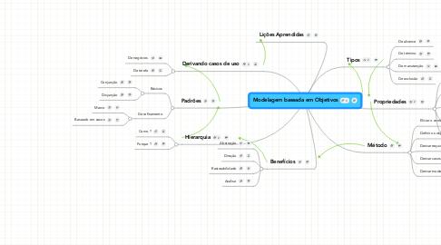Mind Map: Modelagem baseada em Objetivos