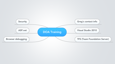 Mind Map: DOA Training