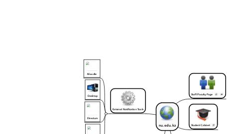 Mind Map: nu.edu.kz