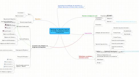 Mind Map: Modelagem de Requisitos baseada em Cenários, Histórias de Usuário e Casos de Uso