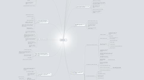 """Mind Map: Аватар проекта """"ИНФОПРАКТИК"""""""