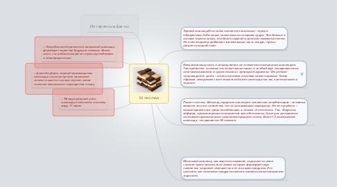 Mind Map: Шоколад