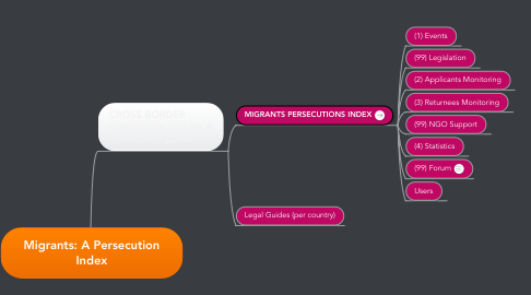 Mind Map: Migrants: A Persecution Index