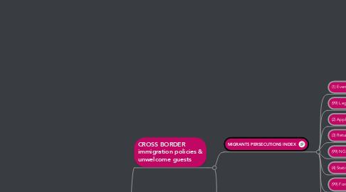 Mind Map: Migrants: A PersecutionIndex