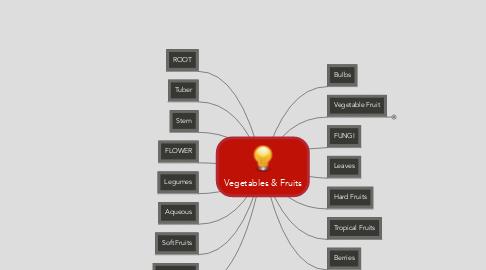 Mind Map: Vegetables & Fruits
