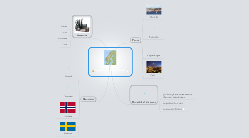 Mind Map: Famous places of Scandinavian countries(board game)