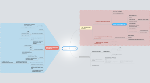 Mind Map: анализ конверсии сайта Инфопрактик