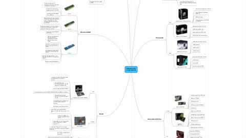 Mind Map: Estructura de computadoras