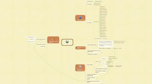 Mind Map: SEO-направление