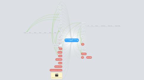 Mind Map: Web omgeving OBS de Klim (Home)