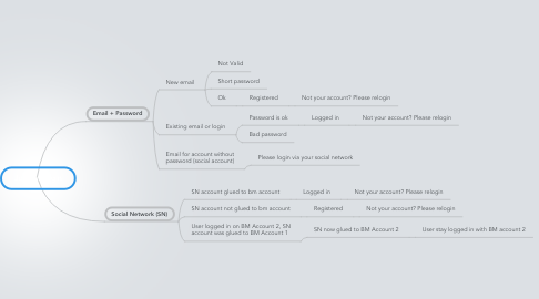 Mind Map: Join or Login
