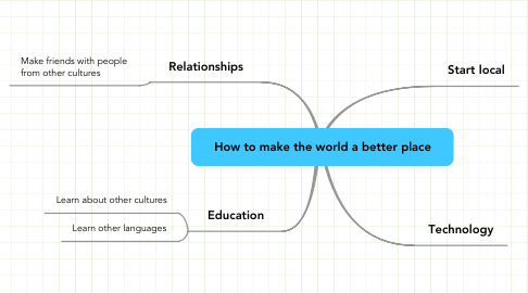 Mind Map: How to make the world a better place