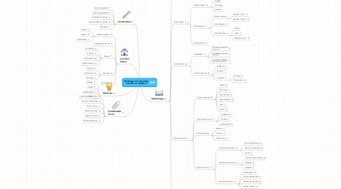 Mind Map: Modelagem de Requisitos baseada em Objetivos