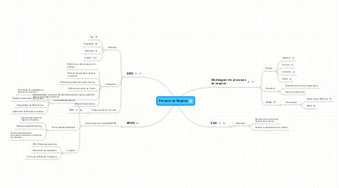 Mind Map: Processo de Negócio