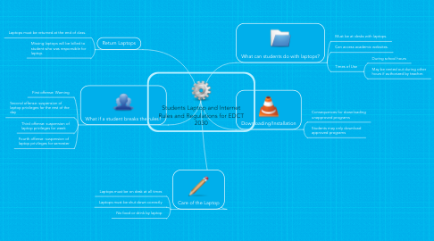 Mind Map: Students Laptop and Internet Rules and Regulations for EDCT 2030