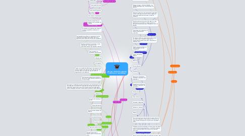 Mind Map: ¿De que manera los espacios condicionan el aprendizaje?