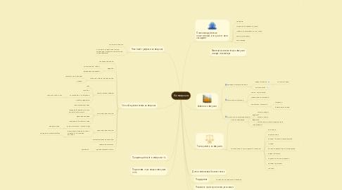 Mind Map: Конверсия