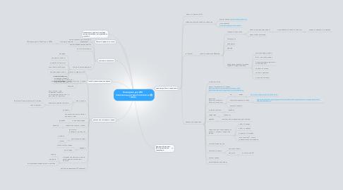 Mind Map: Конверсия для ИМ (полезное действие)/посетители *100%