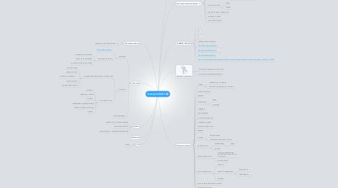 Mind Map: Конверсия-МИП-3