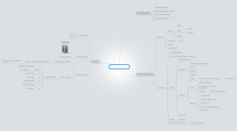 Mind Map: Membrane proteins