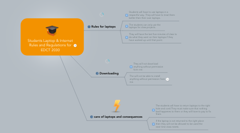 Mind Map: Students Laptop & Internet Rules and Regulations for EDCT 2030