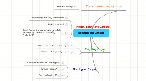 Mind Map: Excerpts and Articles