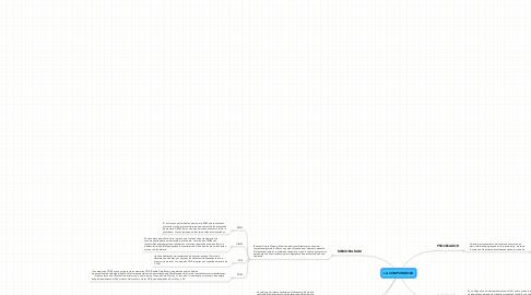 Mind Map: LA COMPUTADORA