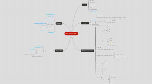 Mind Map: Deep Dive into html 5