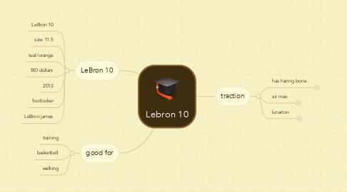 Mind Map: Lebron 10