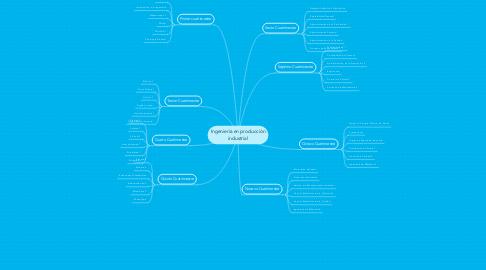 Mind Map: Ingeniería en producción industrial