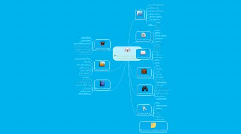 Mind Map: Plan de estudio Ingeniera en producción Industrial