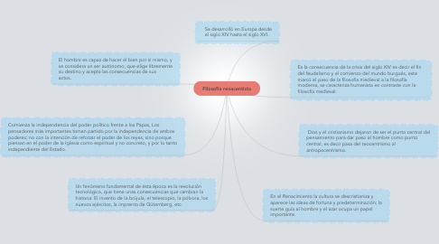 Mind Map: Filosofia renacentista