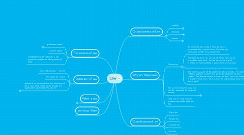 Mind Map: Law