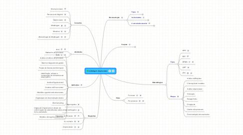 Mind Map: modelagem de processos
