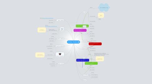 Mind Map: Wiedzacy / Wiedzaca