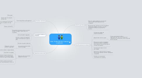 """Mind Map: Блок """"Работодатели"""" Анализ конверсии"""