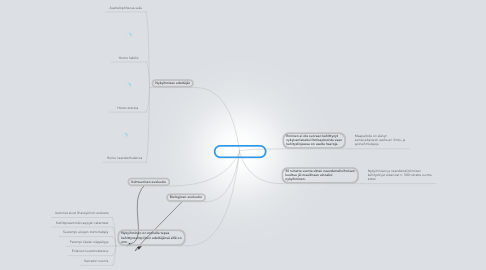 Mind Map: Ihmisen evoluutio