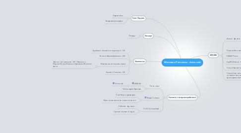 Mind Map: Магазин Рекламы - Аволков