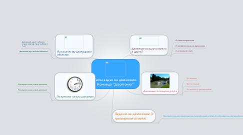 "Mind Map: Типы задач на движение. Команда ""Десяточка"""