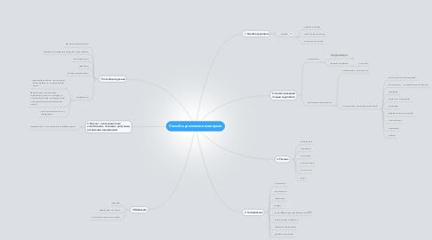 Mind Map: Способы увеличения конверсии