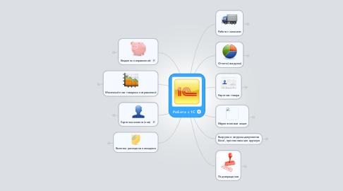 Mind Map: Работа с 1С