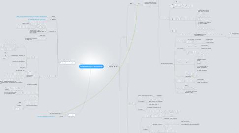 Mind Map: Продажи интернет-магазина