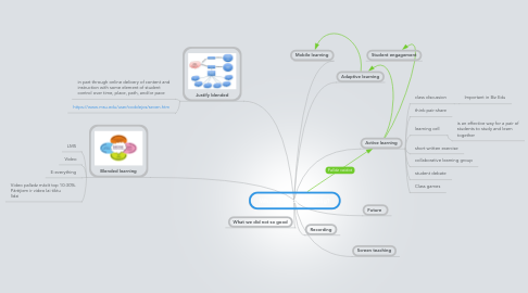 Mind Map: What's blended learning?