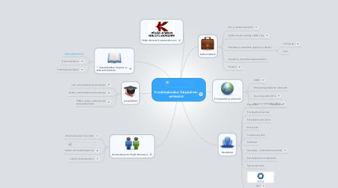 Mind Map: Koulutuskeskus Salpauksen verkostot