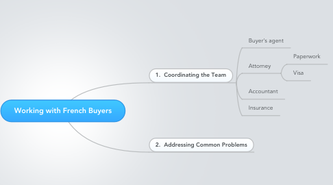 Mind Map: Working with French Buyers