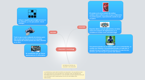 Mind Map: CRACKER Y HACKER